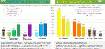 Онлайн висше образование и край на книгите в българския университет, предвижда МОН